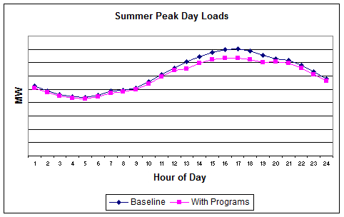 Example Smart Grid Peak Day Imacts