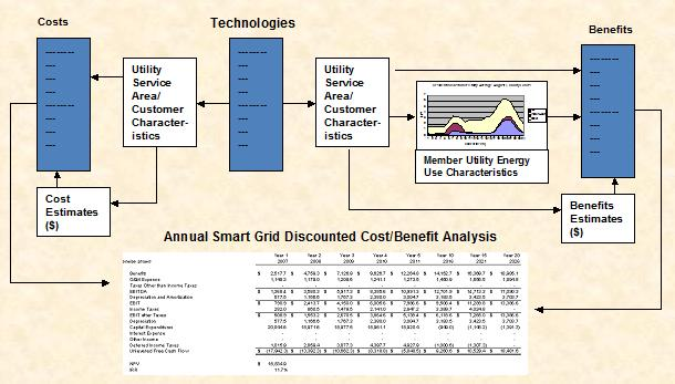 Smart Grid Investment Model Schematic